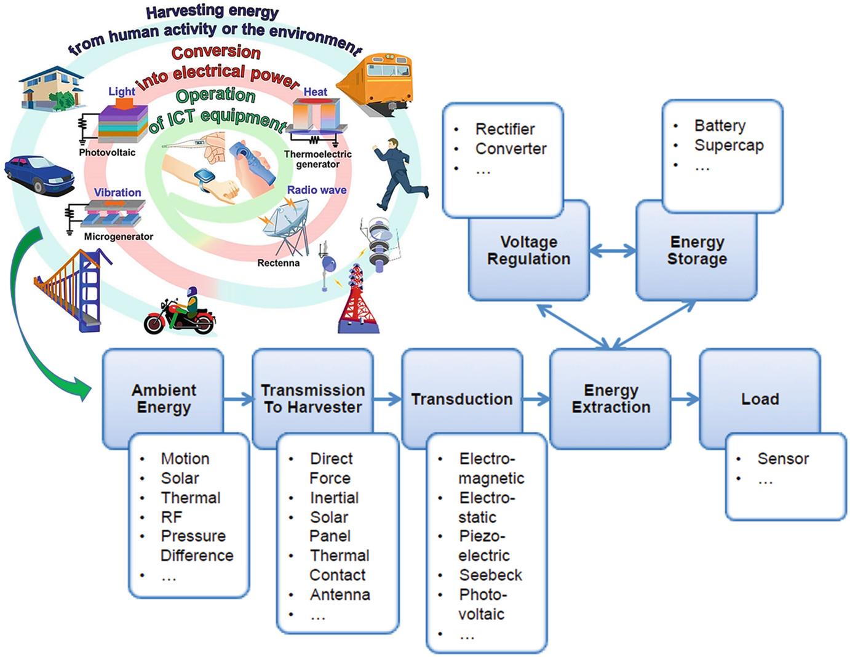 Emerging Materials for Energy Harvesting   SpringerLink