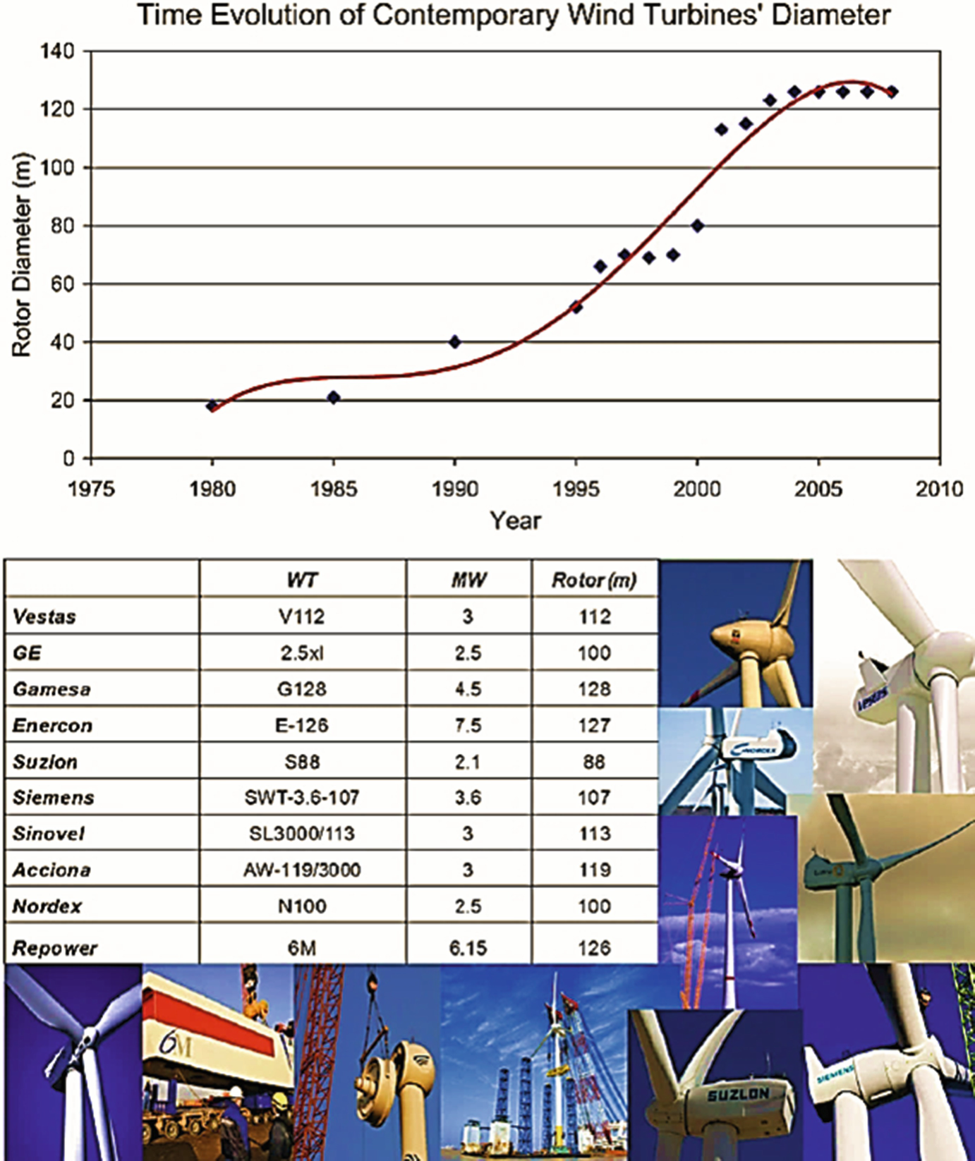 Advanced Materials Enable Renewable Wind Energy Capture and