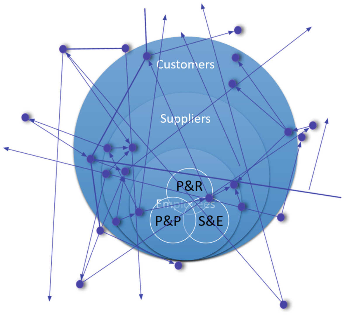 Leadership Development and Structure—From Egosystems to Ecosystems