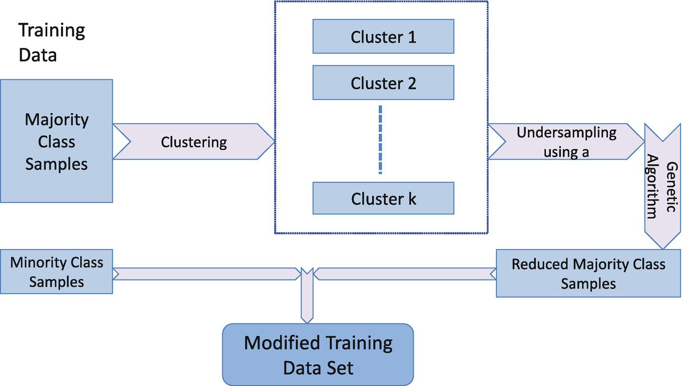 Data Level Preprocessing Methods   SpringerLink