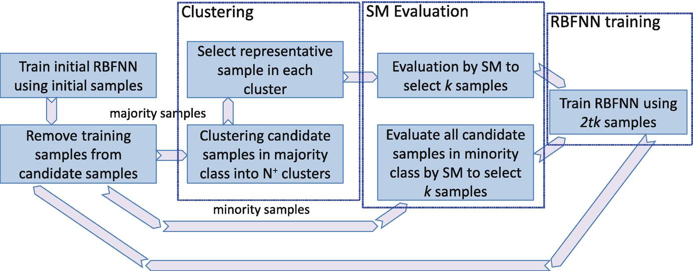 Data Level Preprocessing Methods | SpringerLink