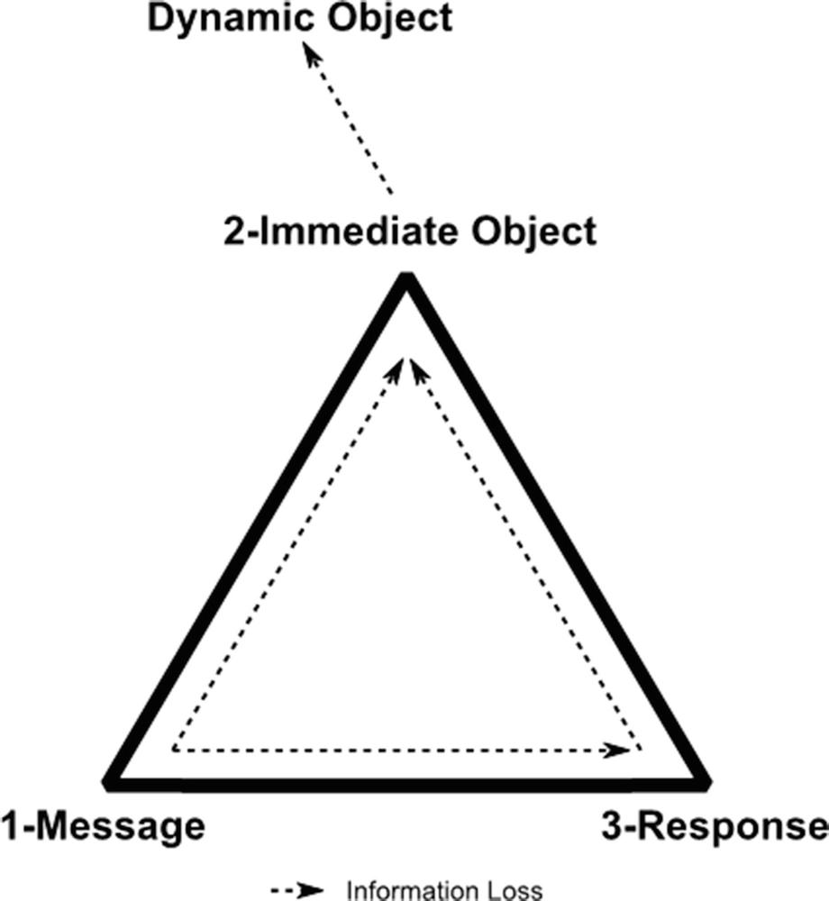 Information, Knowledge, Representation | SpringerLink