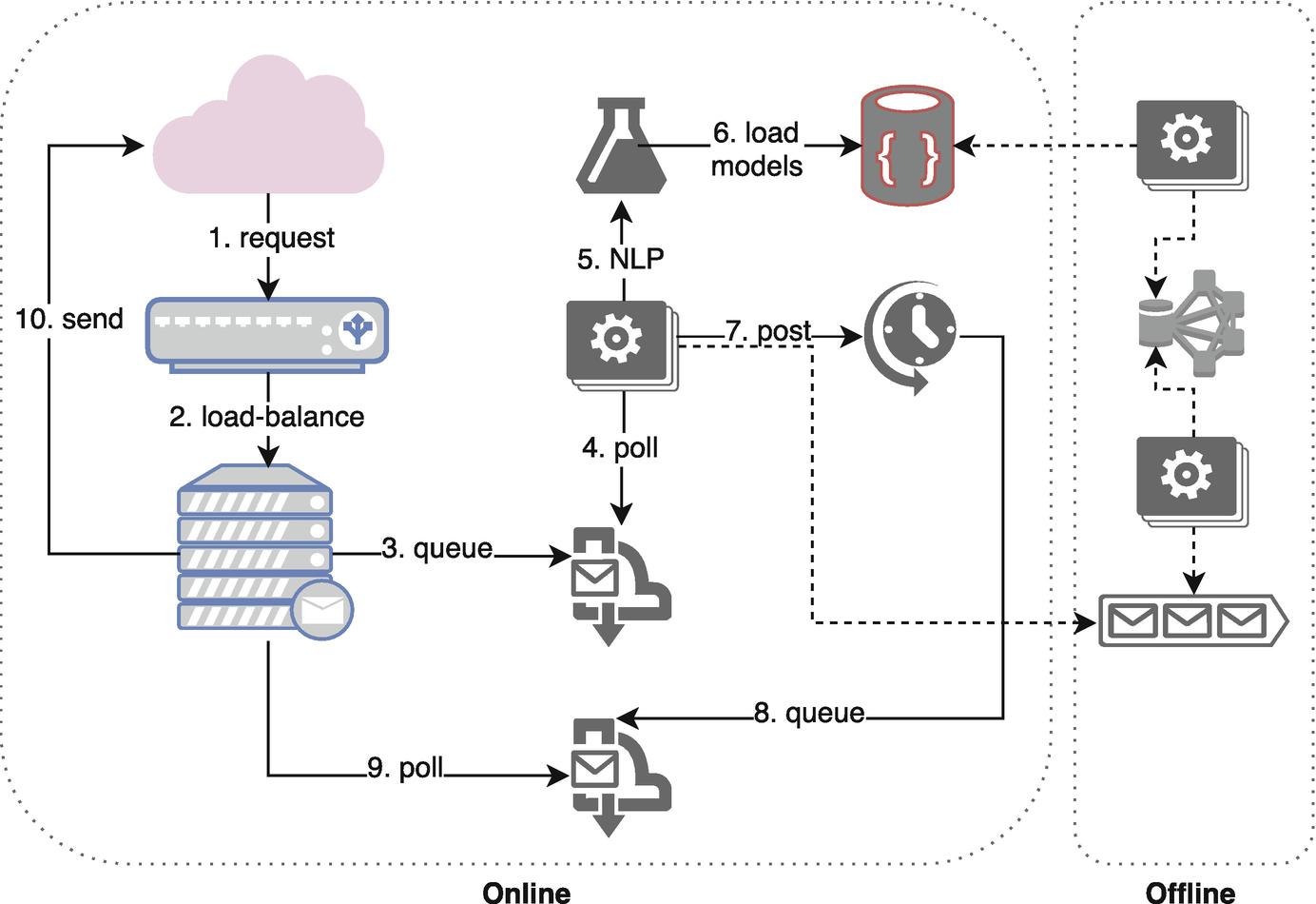 Thoughts on System Design for Big Data | SpringerLink