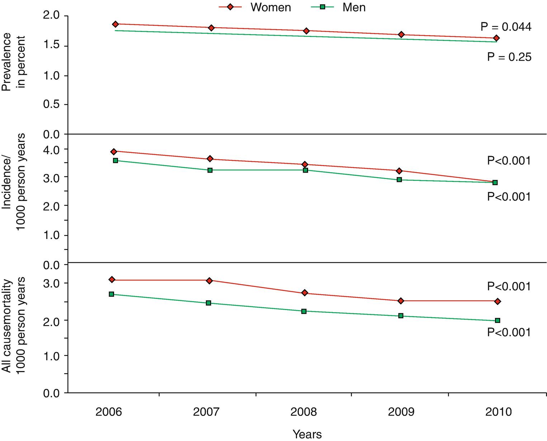 Epidemiology of Heart Failure   SpringerLink