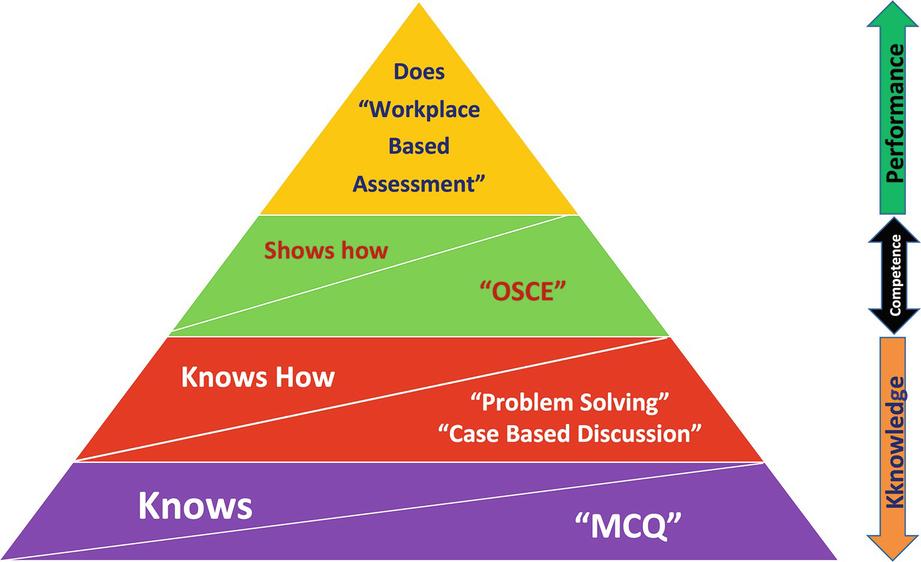 Mcq Occupational And Environmental Health