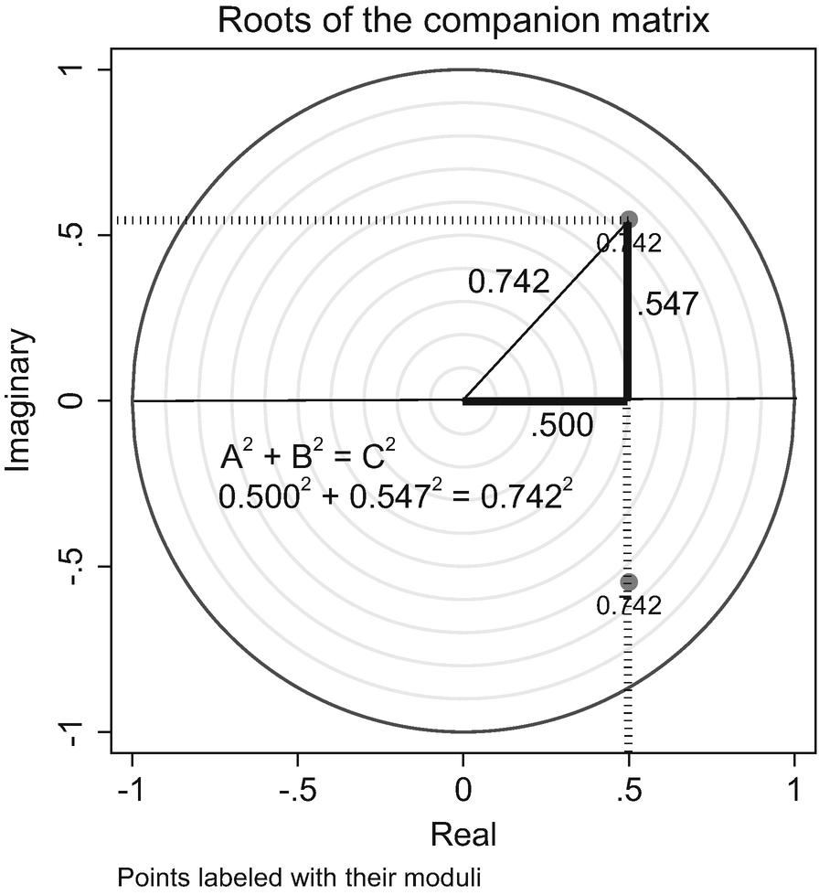 Vector Autoregressions I: Basics   SpringerLink