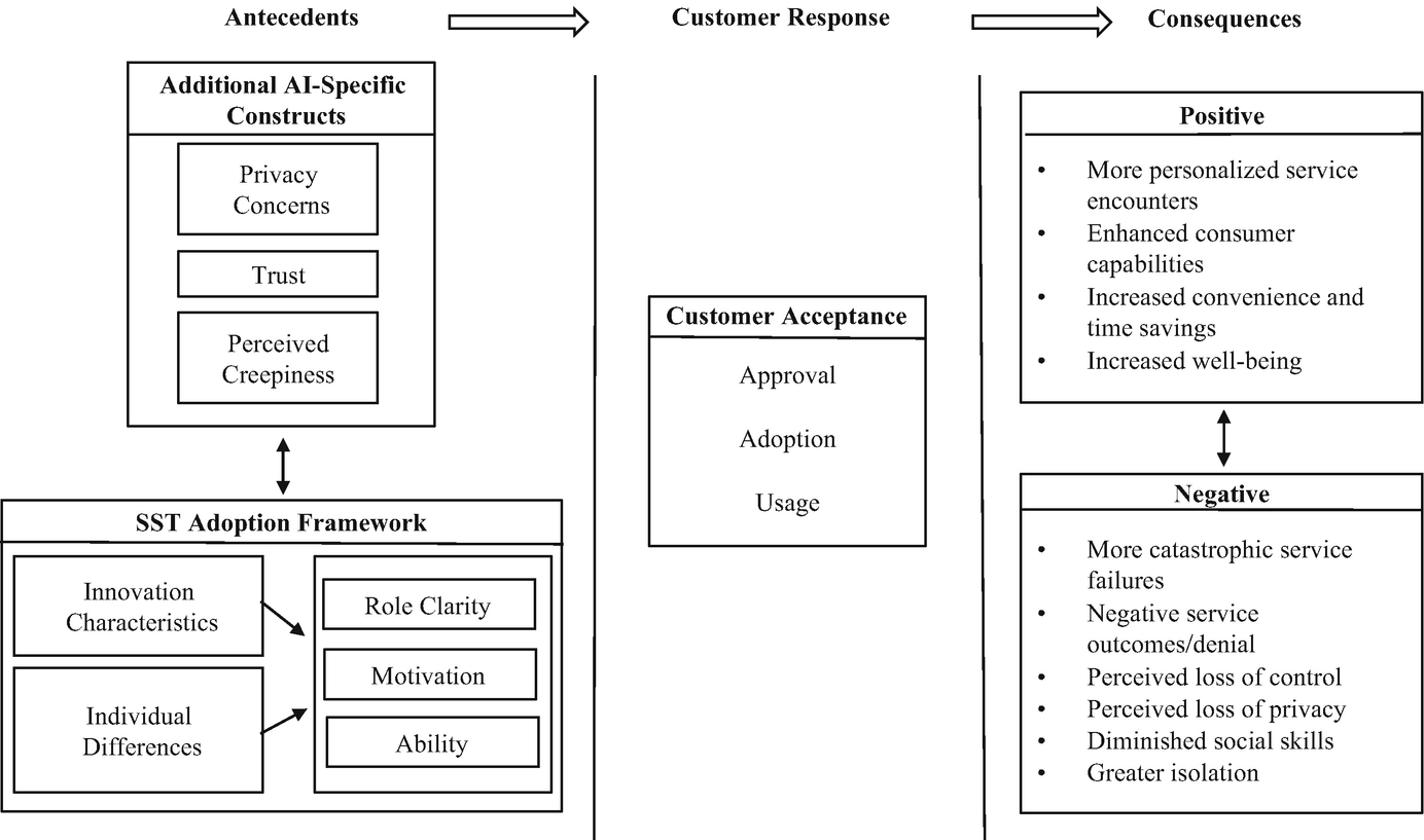 Customer Acceptance of AI in Service Encounters: Understanding