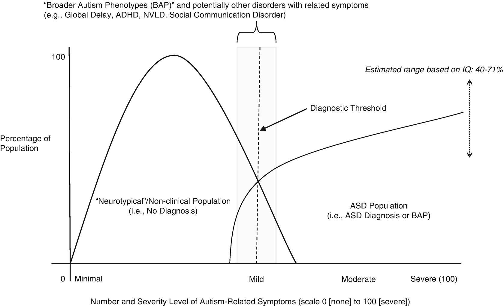 Autism Spectrum Disorders | SpringerLink