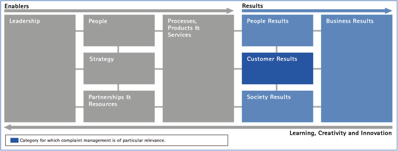 a shortsighted view of customer interaction