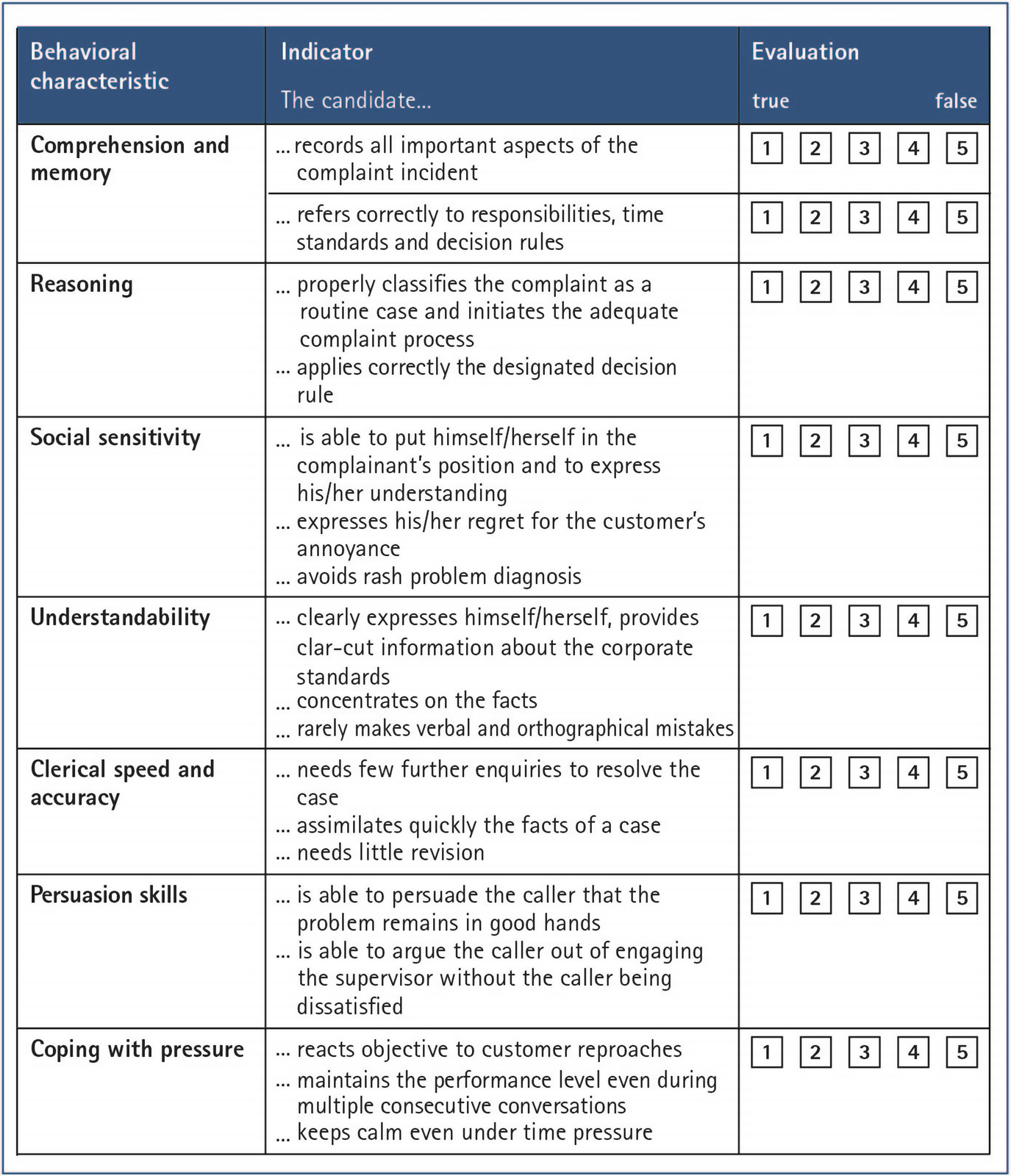 Human Resource Aspects of Complaint Management | SpringerLink