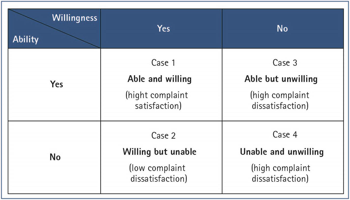 Complaint Reaction | SpringerLink