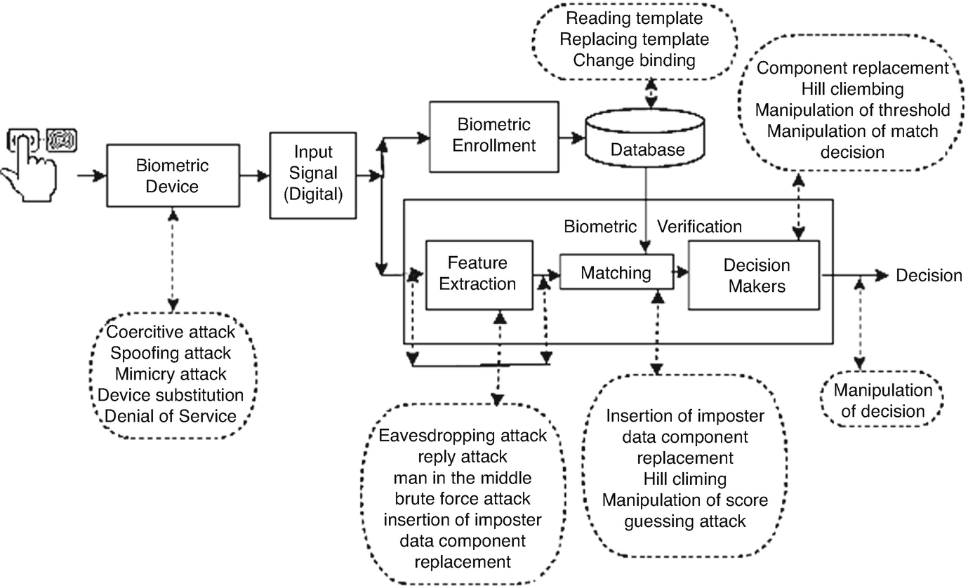 Biometric Security And Internet Of Things IoT