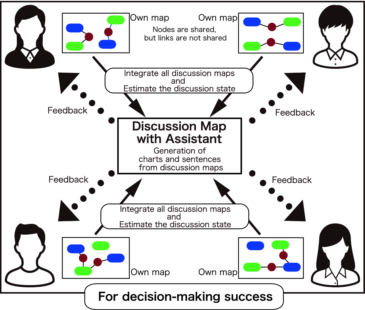 Discussion Map with an Assistant Function for Decision
