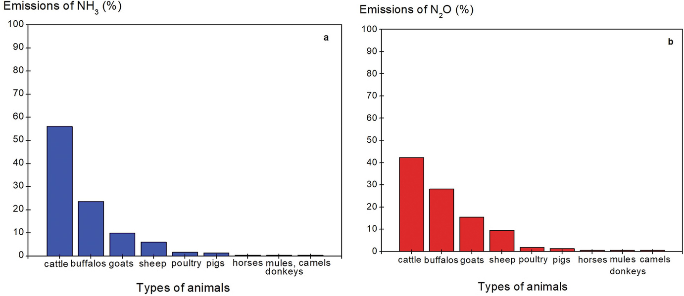 Impact of Human Activity and Climate on Nitrogen in
