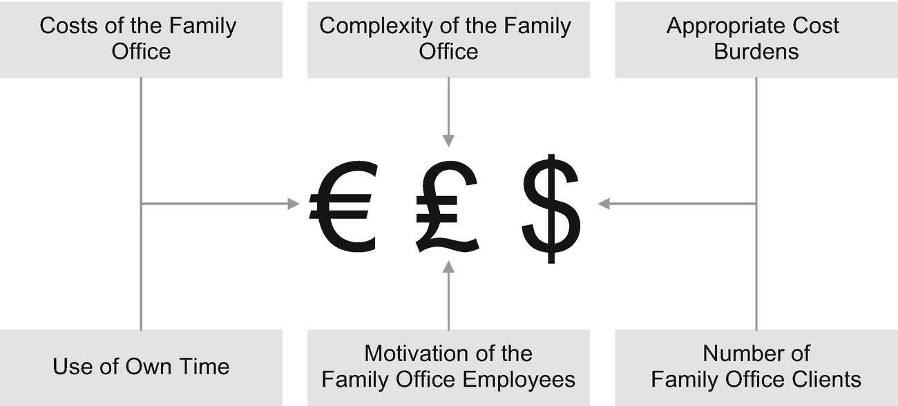 What are the Fundamental Success Factors for a Family Office