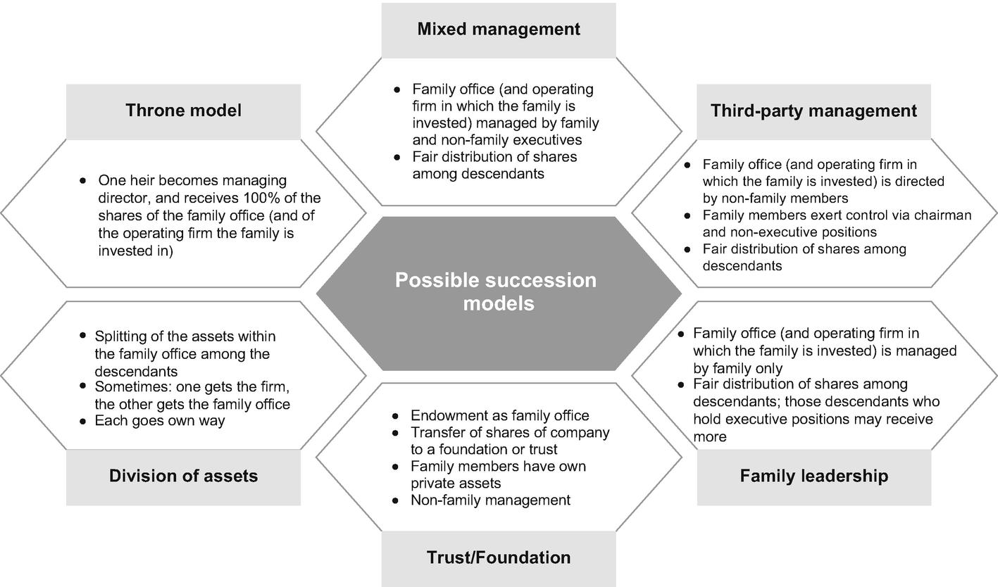Succession Planning   SpringerLink