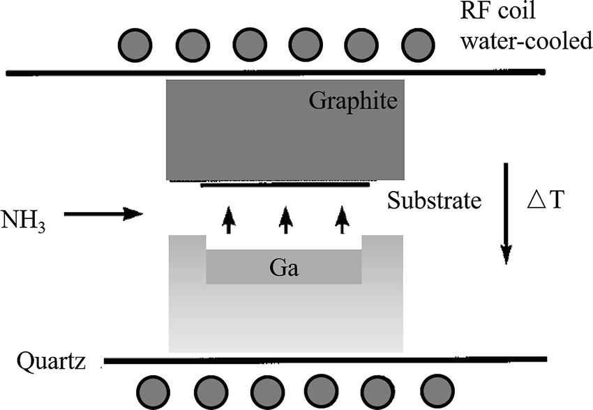 GaN Substrate Material for III–V Semiconductor Epitaxy Growth
