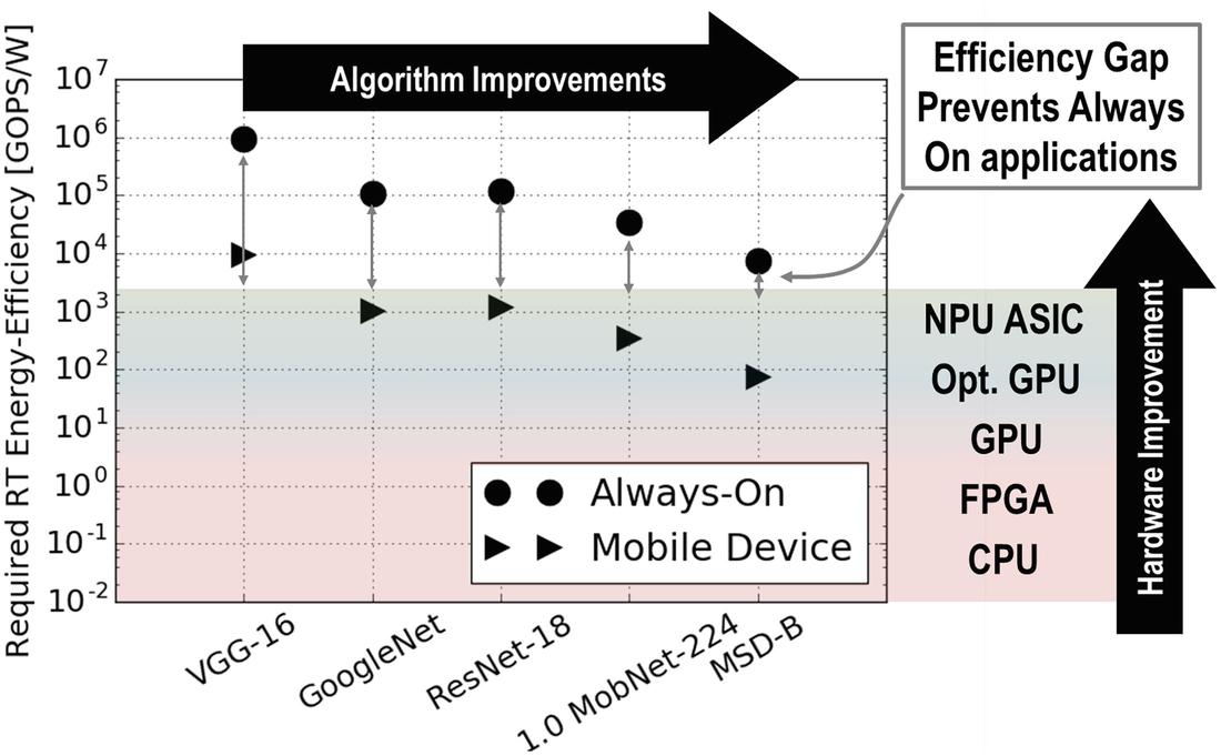 Embedded Deep Neural Networks | SpringerLink