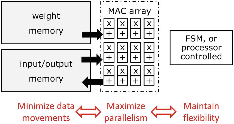 Hardware-Algorithm Co-optimizations | SpringerLink