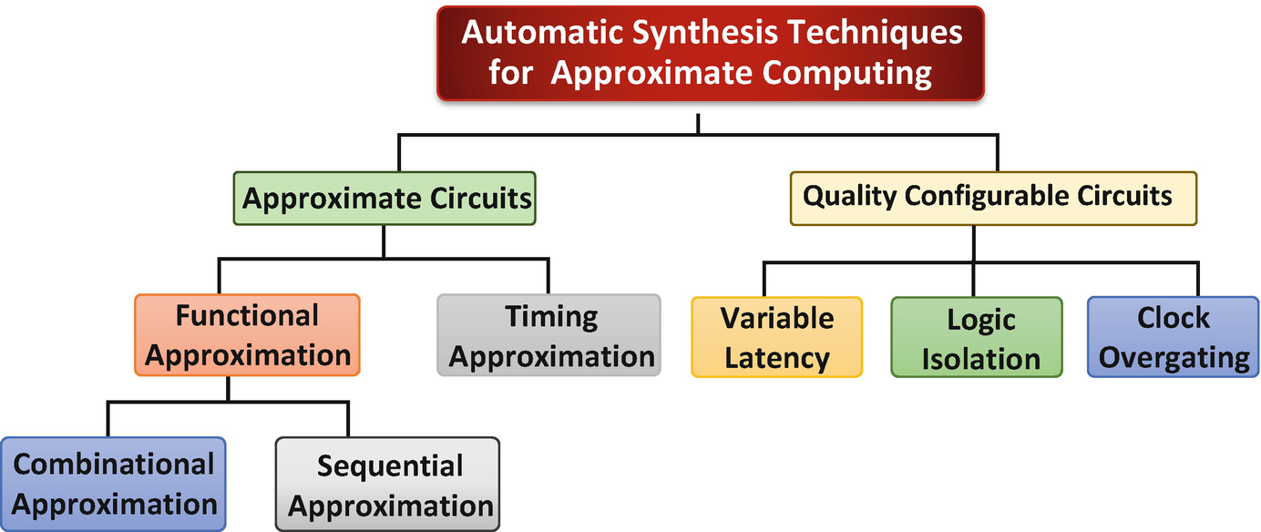Automatic Synthesis Techniques For Approximate Circuits Springerlink Circuit Using An Msi Adder With Terminationsubcircuits And Logical Open Image In New Window