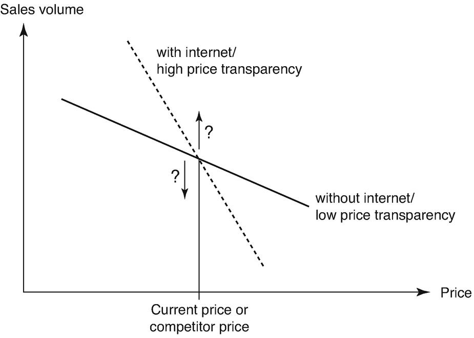 Innovations in Price Management | SpringerLink