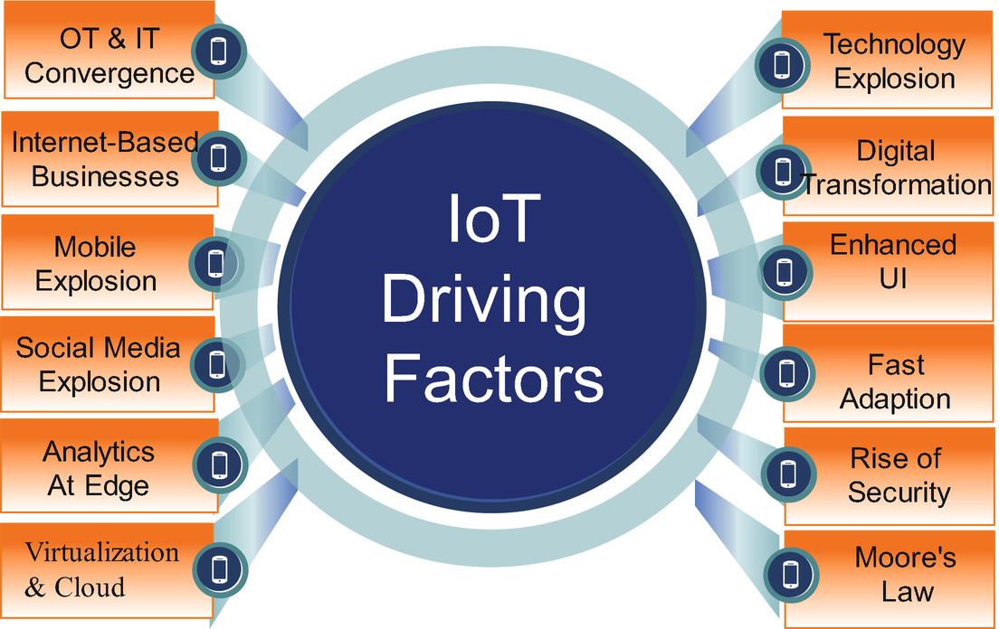 Internet of Things (IoT) Overview   SpringerLink