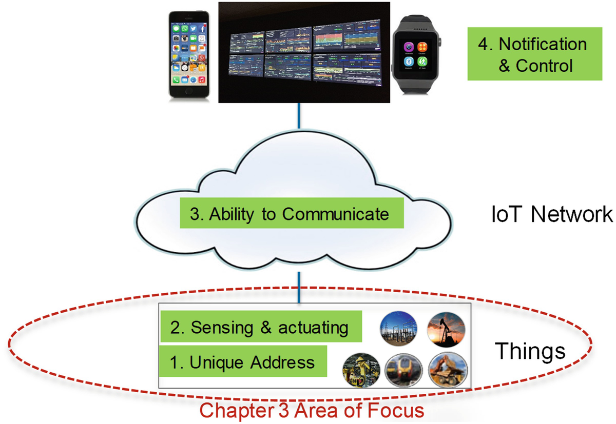 The Things in IoT: Sensors and Actuators | SpringerLink