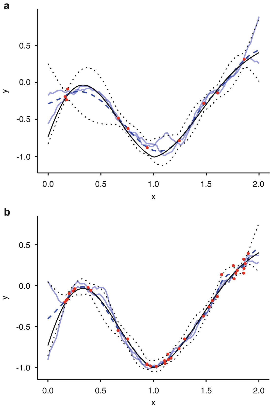 Gaussian Process Emulators and Surrogate Models   SpringerLink