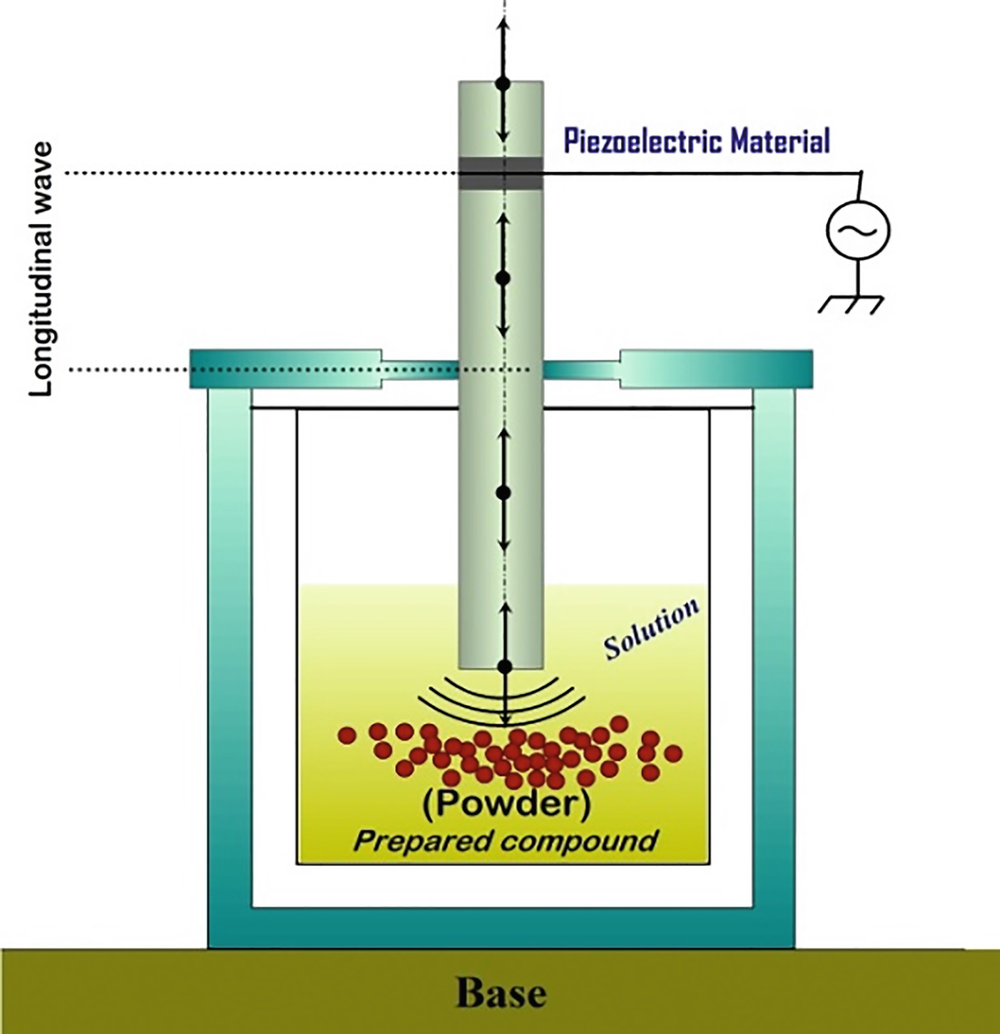 Hydrothermal Nanotechnology: Putting the Last First