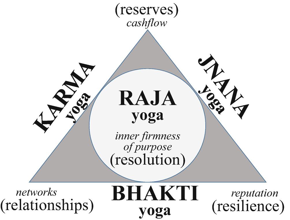 Karma Yoga Application Of Gita 2 47 For Superior Business Performance During Industry 4 0 Springerlink