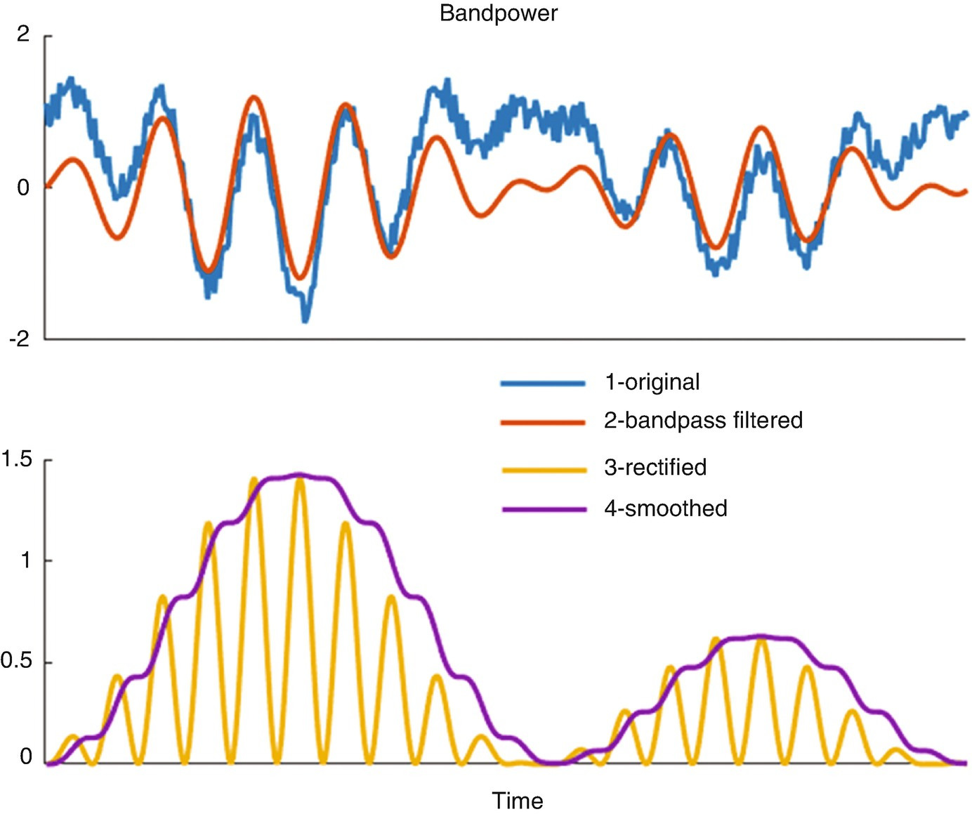 Extracting Features from Time Series | SpringerLink