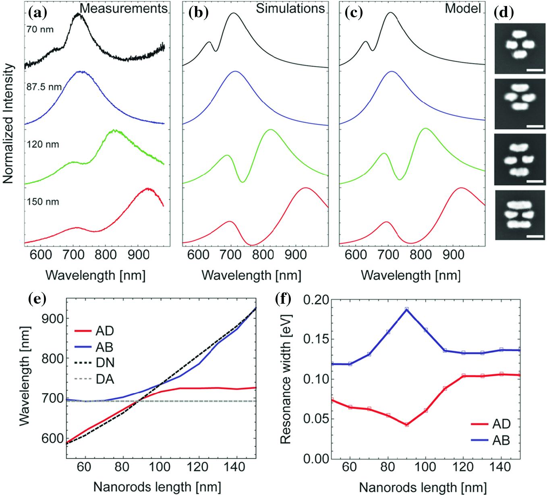 Model of Coupled Oscillators for Fano Resonances | SpringerLink