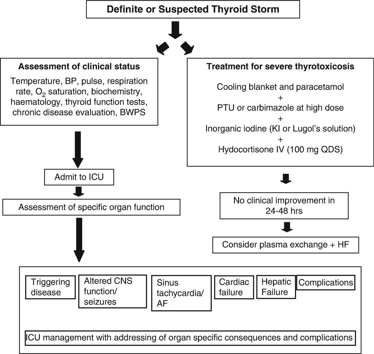 Thyroid Emergency: Thyroid Storm and Myxoedema Coma
