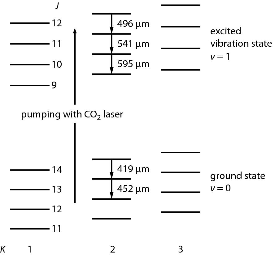 Infrared Molecular Gas Lasers | SpringerLink on