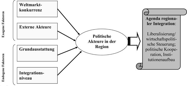 Von der wirtschaftlichen Verflechtung zur politischen Kooperation ...