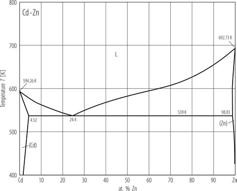 978 3 540 44756 6_133_Fig1_HTML cd zn (cadmium zinc) springerlink