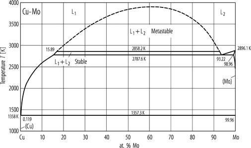 978 3 540 44756 6_186_Fig1_HTML cu mo (copper molybdenum) springerlink