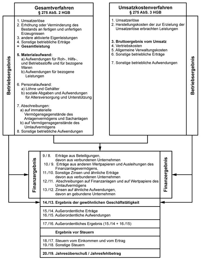 Betriebswirtschaftliche Grundlagen | SpringerLink