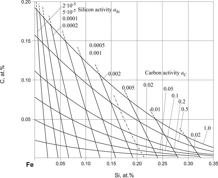 Carbon Iron Silicon