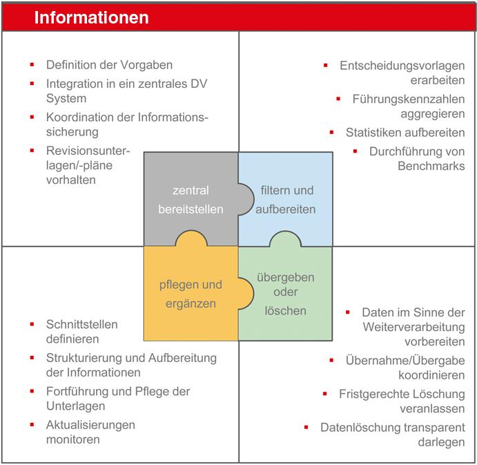 Facility Management – die Planung | SpringerLink