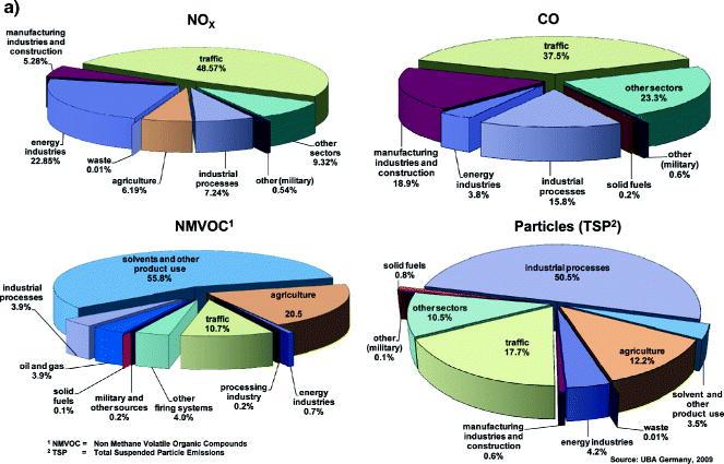 Diesel Engine Exhaust Emissions Springerlink. Open In New Window. Wiring. 2 5l Engine Emission Diagram At Scoala.co