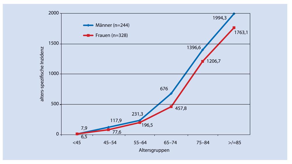 Epidemiologie und Versorgung von Gefäßpatienten in Deutschland ...