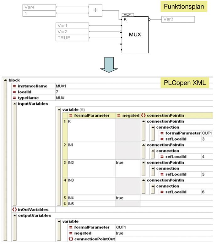 Verhaltensbeschreibung mit PLCopen XML   SpringerLink