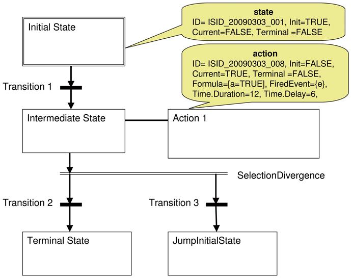 Verhaltensbeschreibung mit PLCopen XML | SpringerLink