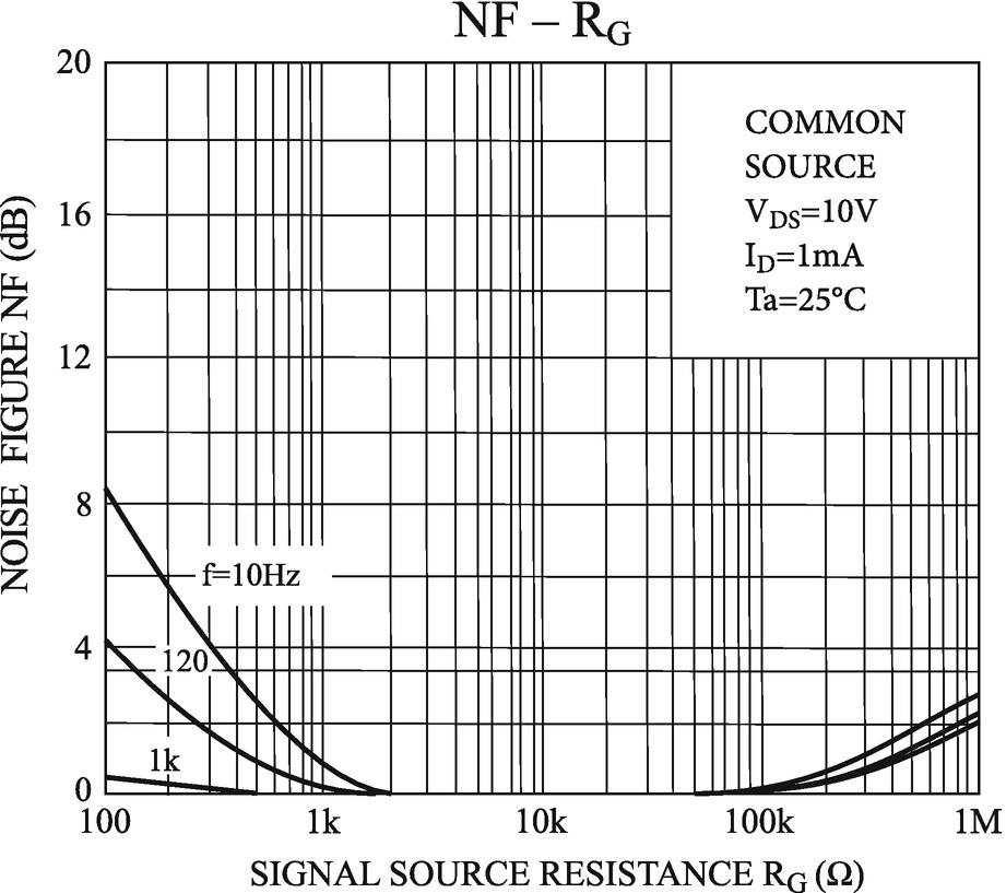 Noise in Field Effect Transistors   SpringerLink