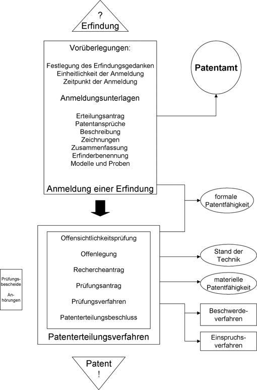 Patent- und Gebrauchsmusterrecht   SpringerLink