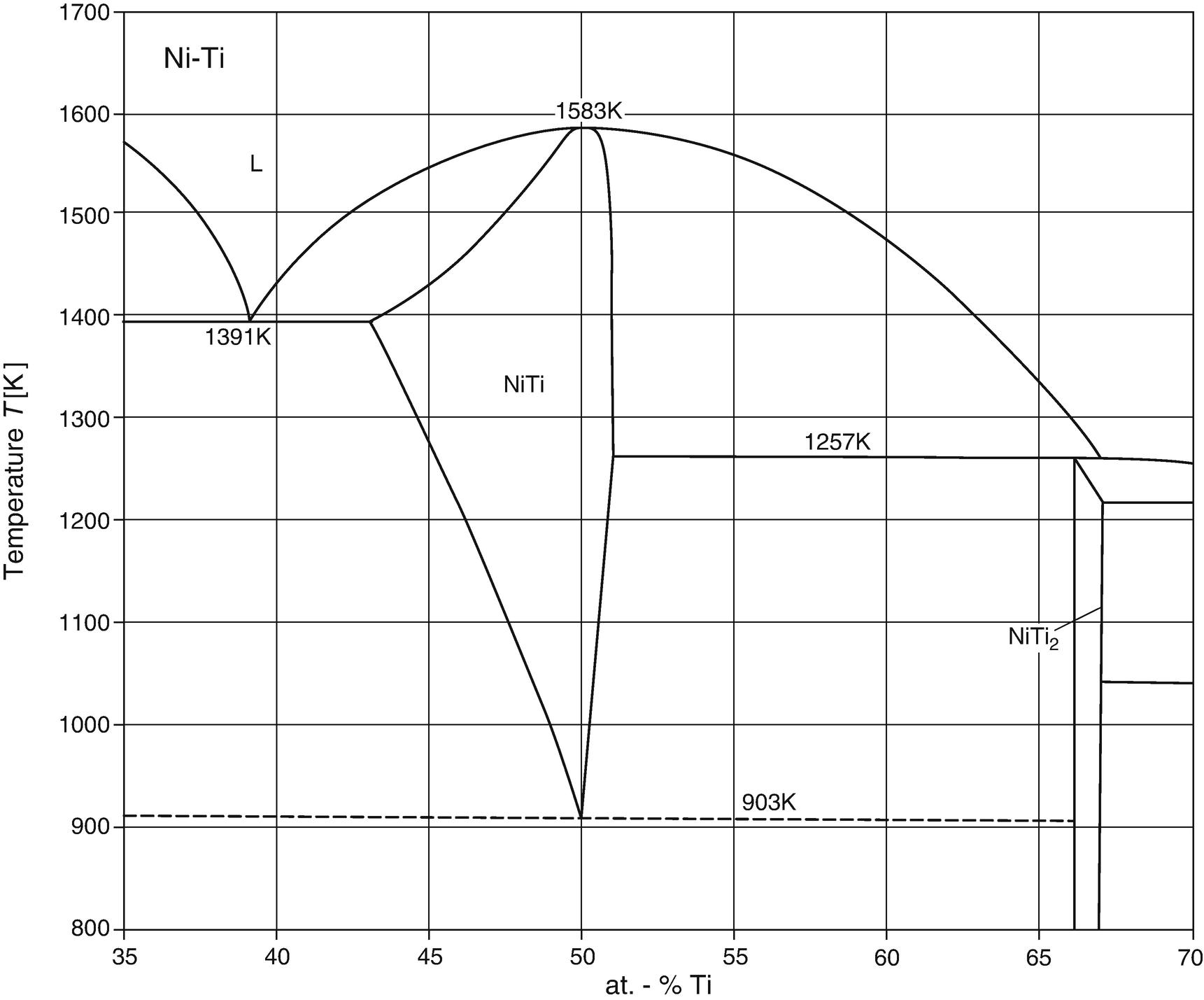 Phase Diagram Of Ni Ti Nickel Titanium System Springerlink