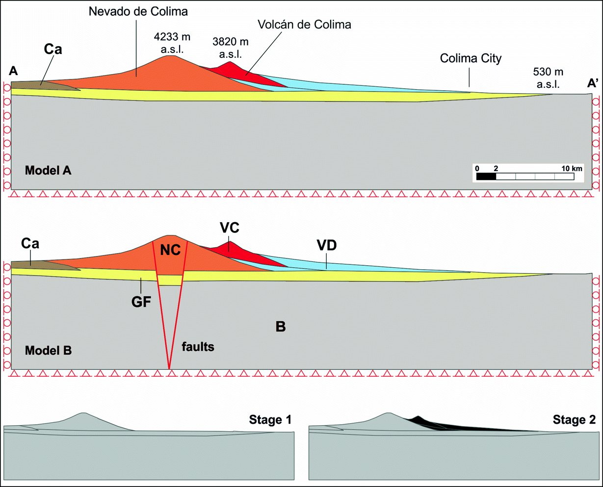 Structure Of The Colima Volcanic Complex Origin And