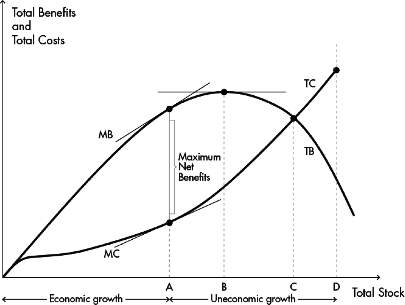 Growth: A Discussion of the Margins of Economic and