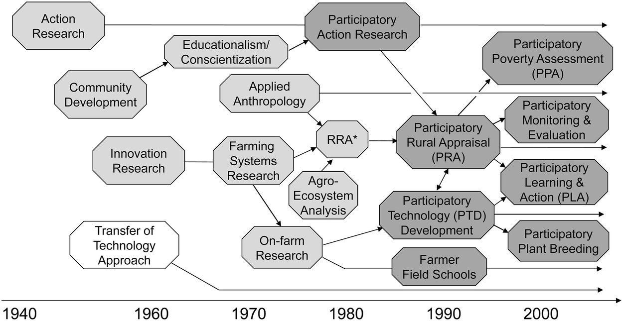 Participatory Approaches to Research and Development in the ...